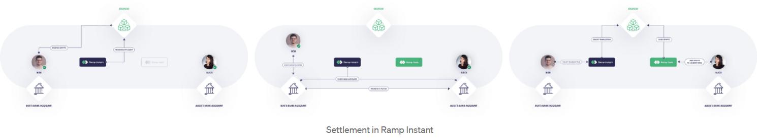 Screenshot_2020-12-01 The future of on-ramps is peer-to-peer