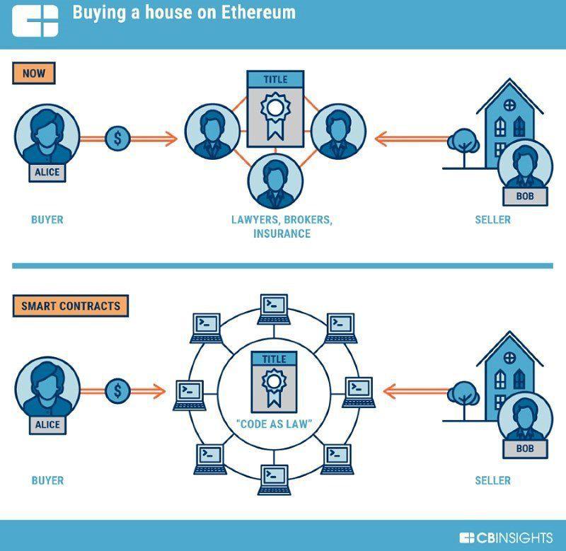 ethereum_smart_contracts-5bfd7e7a46e0fb0083fdf502